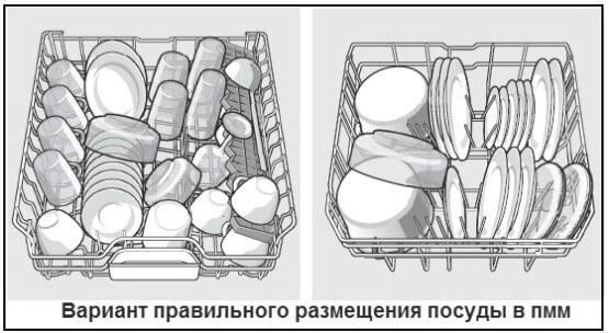 варианты правильного размещения посуды в посудомойке